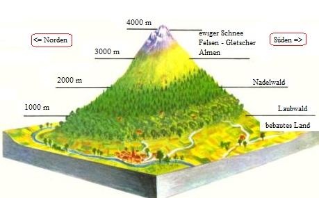 2 wechselwirkung der geofaktoren for Definition von boden